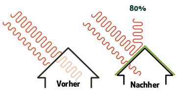 Favorit Wärmereflektierende Dachbeschichtung ClimateCooler™ und D & A Bau. EN91